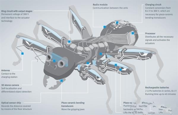 德國公司發布3d打印仿生螞蟻機器人