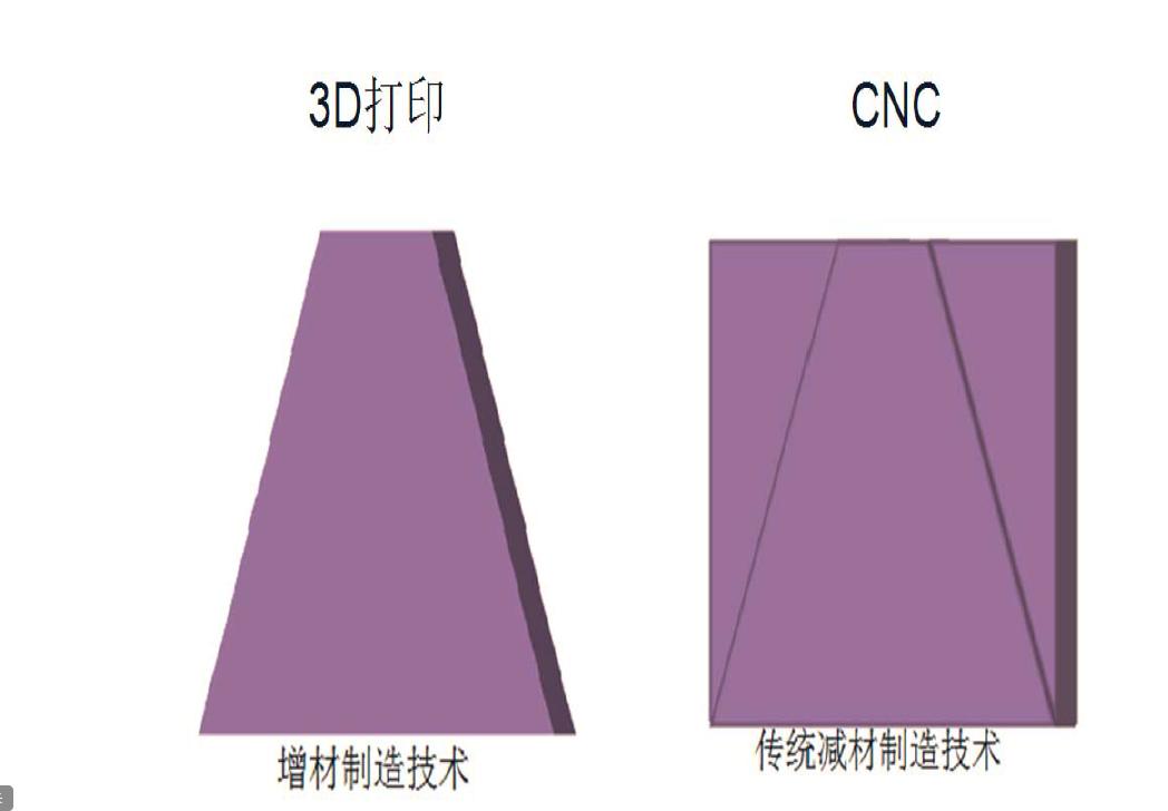 什么是手板?3D打印手板 vs CNC手板