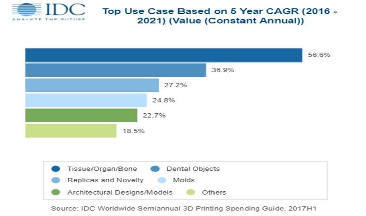 3D打印发展新趋势:2018年将增长近20%达到120亿美元 - 图片