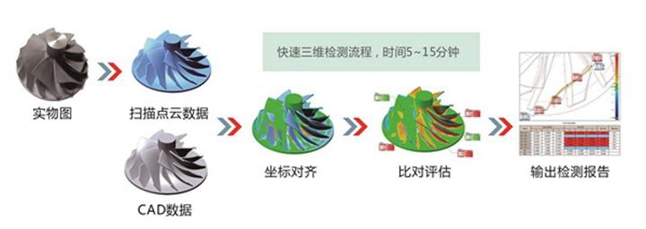 3D扫描之工件测量检测 - 图片