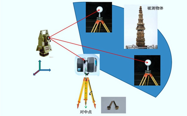 3D扫描之大空间扫描 - 图片